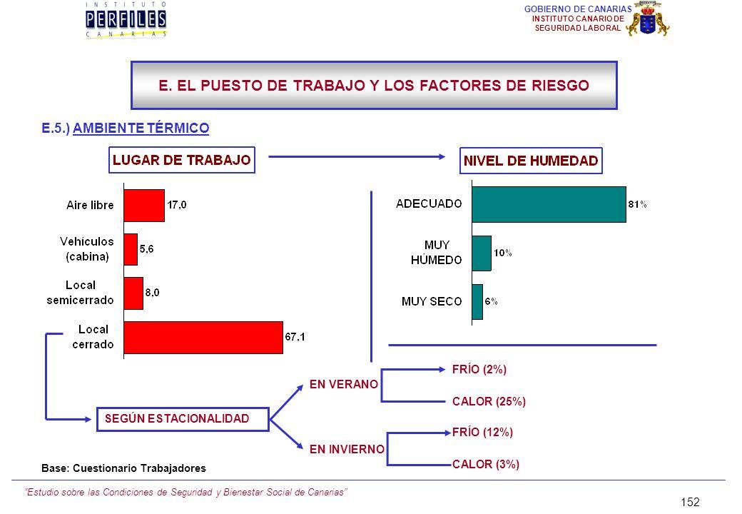 Estudio sobre las Condiciones de Seguridad y Bienestar Social de Canarias 151 GOBIERNO DE CANARIAS INSTITUTO CANARIO DE SEGURIDAD LABORAL E.5.) AMBIEN
