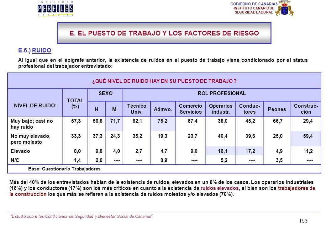 Estudio sobre las Condiciones de Seguridad y Bienestar Social de Canarias 152 GOBIERNO DE CANARIAS INSTITUTO CANARIO DE SEGURIDAD LABORAL E.5.) AMBIEN