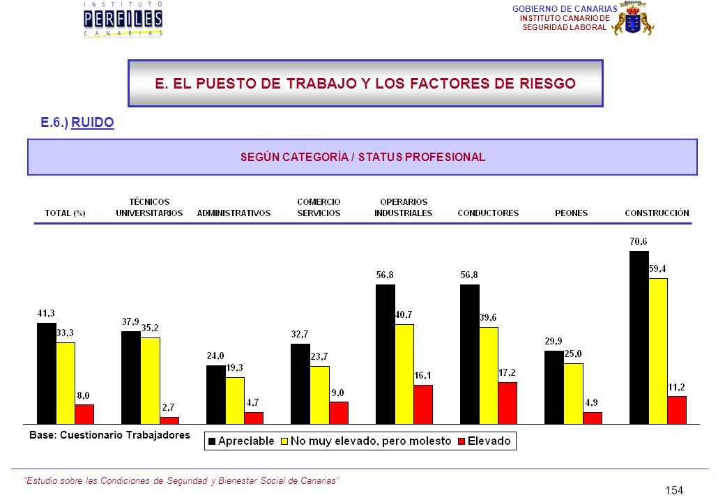 Estudio sobre las Condiciones de Seguridad y Bienestar Social de Canarias 153 GOBIERNO DE CANARIAS INSTITUTO CANARIO DE SEGURIDAD LABORAL E.6.) RUIDO