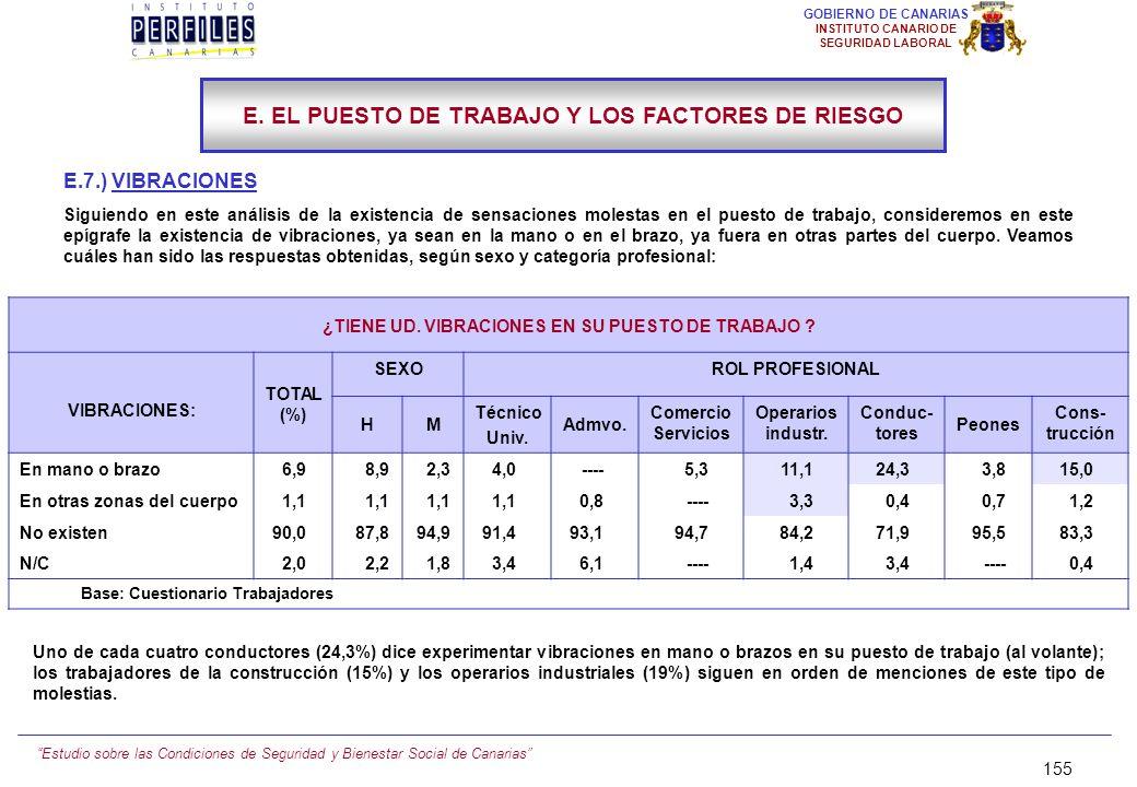 Estudio sobre las Condiciones de Seguridad y Bienestar Social de Canarias 154 GOBIERNO DE CANARIAS INSTITUTO CANARIO DE SEGURIDAD LABORAL E.6.) RUIDO