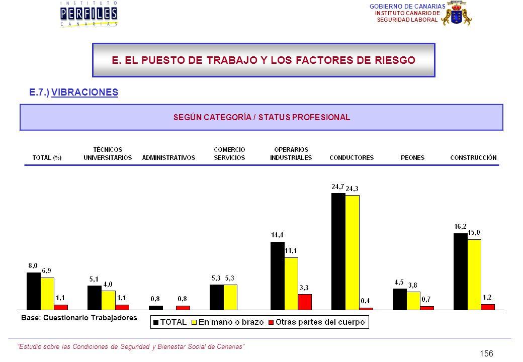Estudio sobre las Condiciones de Seguridad y Bienestar Social de Canarias 155 GOBIERNO DE CANARIAS INSTITUTO CANARIO DE SEGURIDAD LABORAL E.7.) VIBRAC