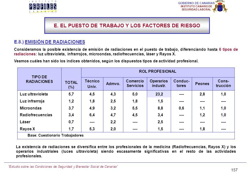 Estudio sobre las Condiciones de Seguridad y Bienestar Social de Canarias 156 GOBIERNO DE CANARIAS INSTITUTO CANARIO DE SEGURIDAD LABORAL E.7.) VIBRAC