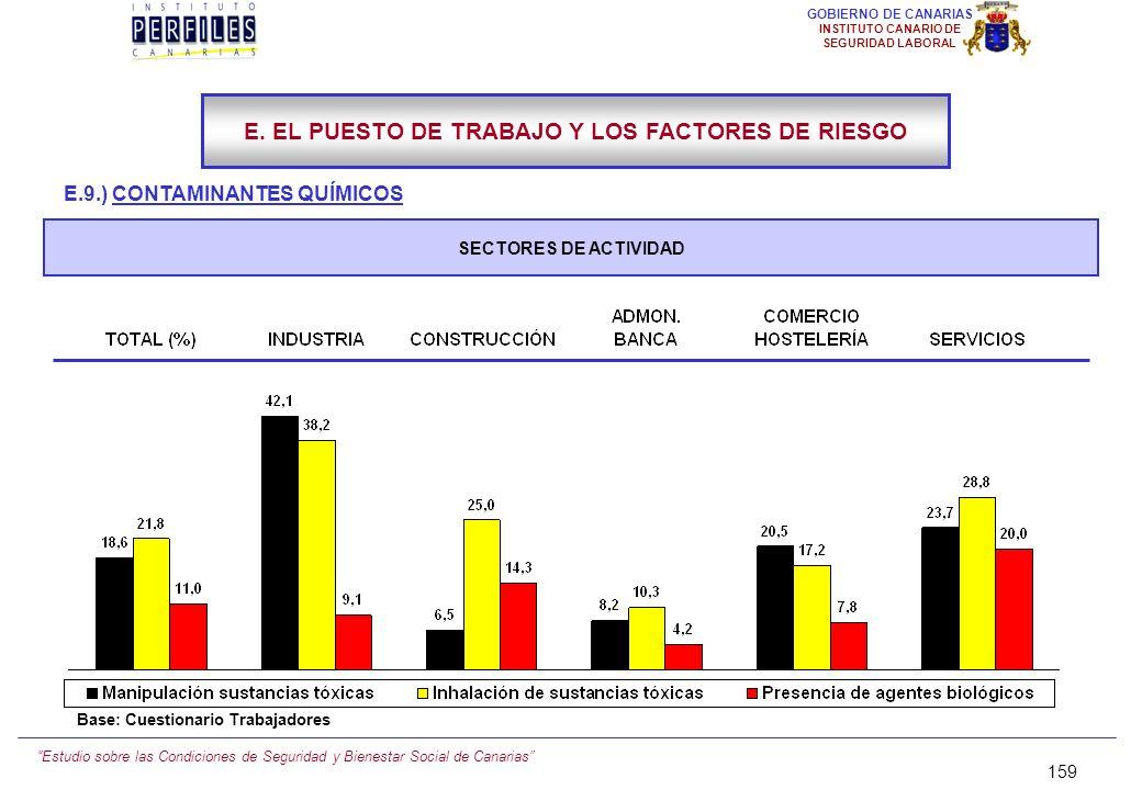 Estudio sobre las Condiciones de Seguridad y Bienestar Social de Canarias 158 GOBIERNO DE CANARIAS INSTITUTO CANARIO DE SEGURIDAD LABORAL E.9.) CONTAM