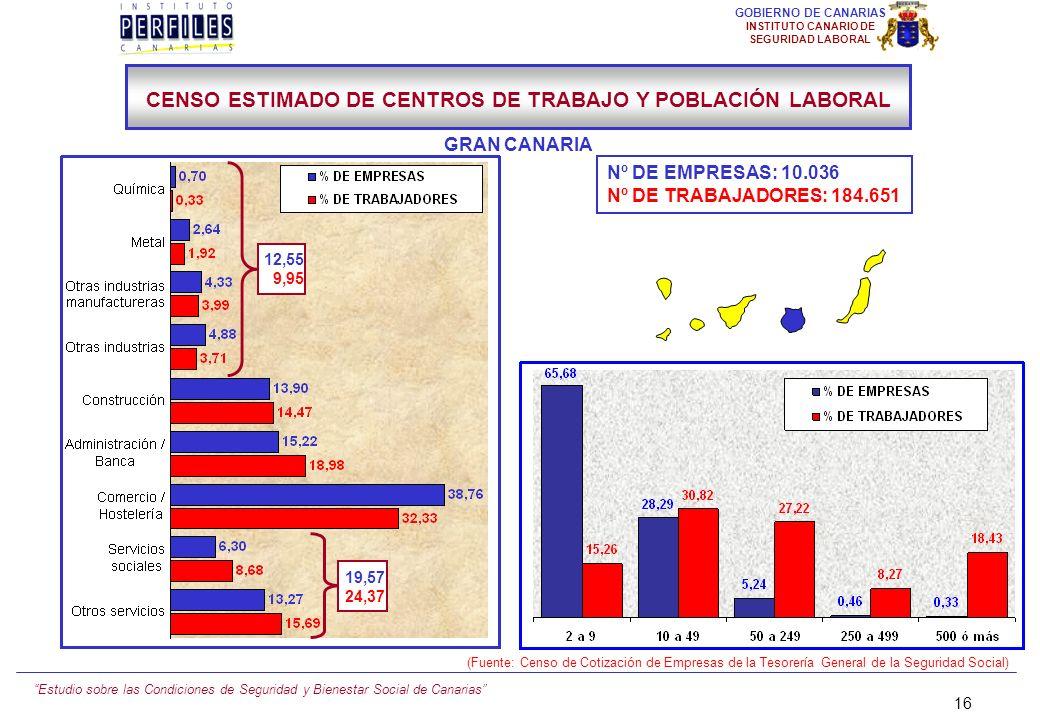 Estudio sobre las Condiciones de Seguridad y Bienestar Social de Canarias 15 GOBIERNO DE CANARIAS INSTITUTO CANARIO DE SEGURIDAD LABORAL Nº DE EMPRESA