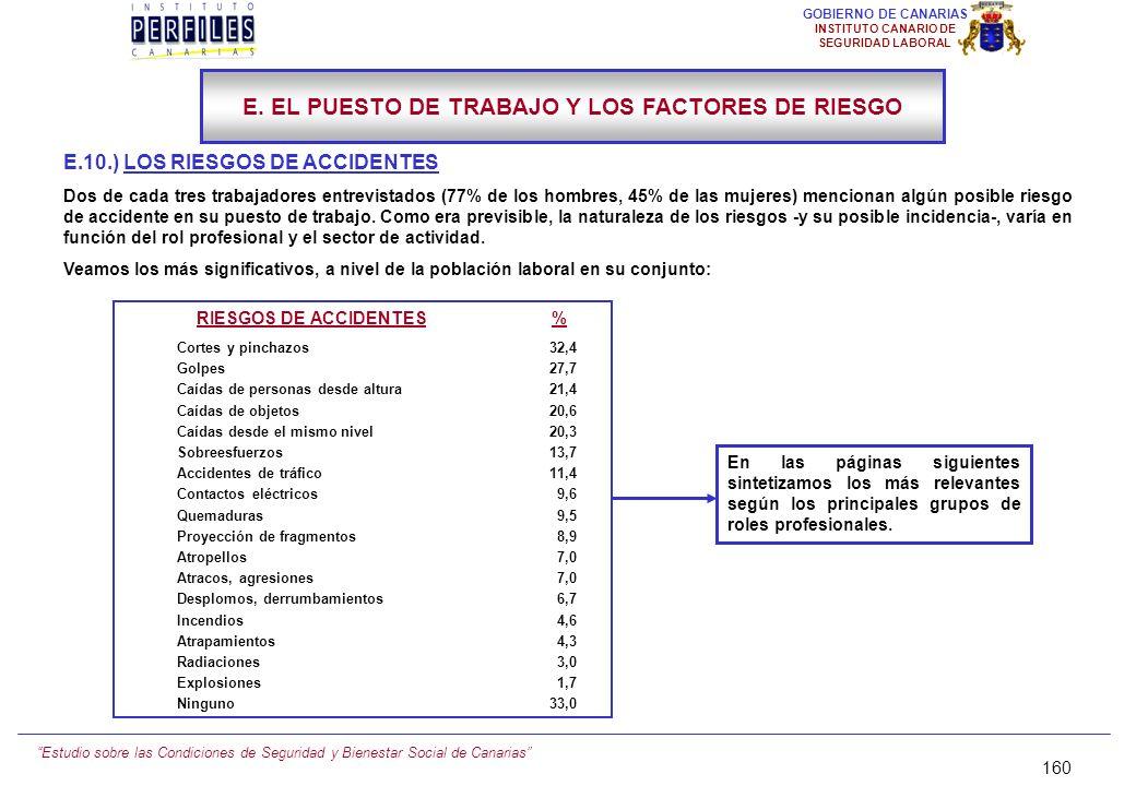 Estudio sobre las Condiciones de Seguridad y Bienestar Social de Canarias 159 GOBIERNO DE CANARIAS INSTITUTO CANARIO DE SEGURIDAD LABORAL E.9.) CONTAM