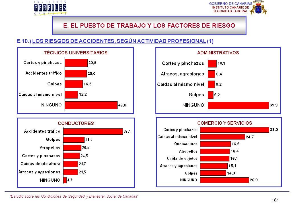 Estudio sobre las Condiciones de Seguridad y Bienestar Social de Canarias 160 GOBIERNO DE CANARIAS INSTITUTO CANARIO DE SEGURIDAD LABORAL E.10.) LOS R