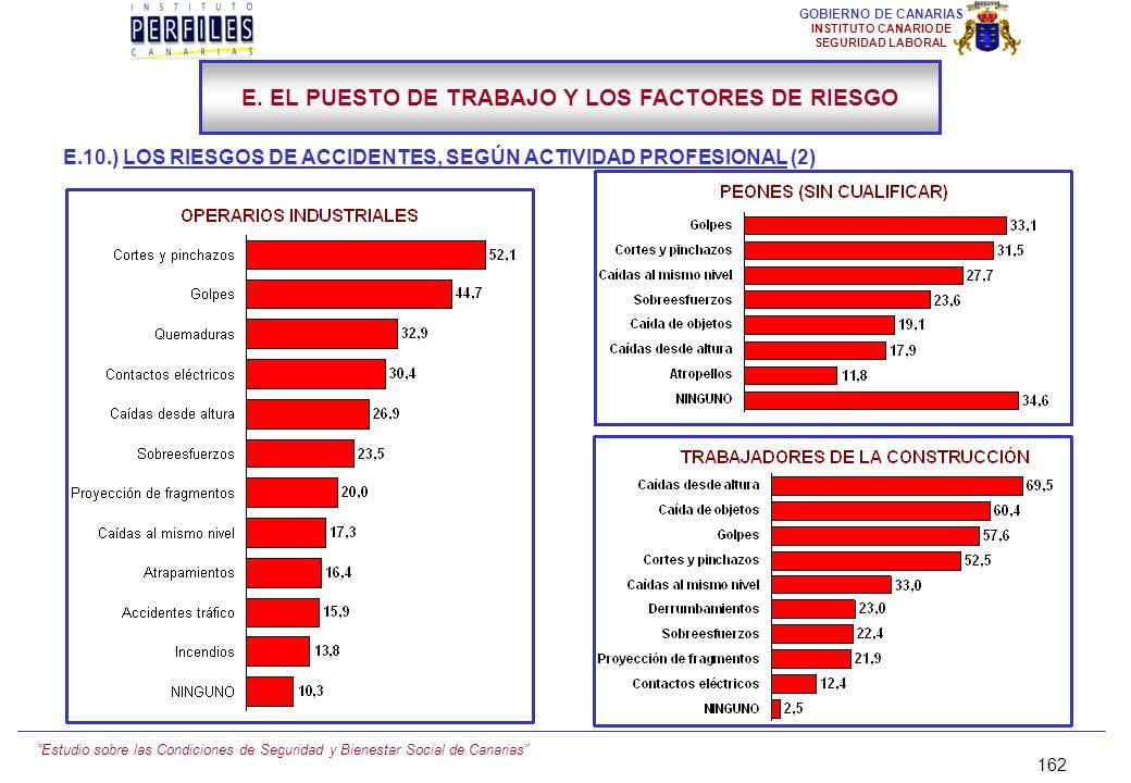 Estudio sobre las Condiciones de Seguridad y Bienestar Social de Canarias 161 GOBIERNO DE CANARIAS INSTITUTO CANARIO DE SEGURIDAD LABORAL E.10.) LOS R