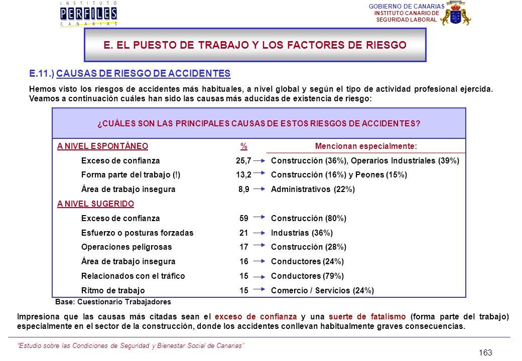 Estudio sobre las Condiciones de Seguridad y Bienestar Social de Canarias 162 GOBIERNO DE CANARIAS INSTITUTO CANARIO DE SEGURIDAD LABORAL E.10.) LOS R