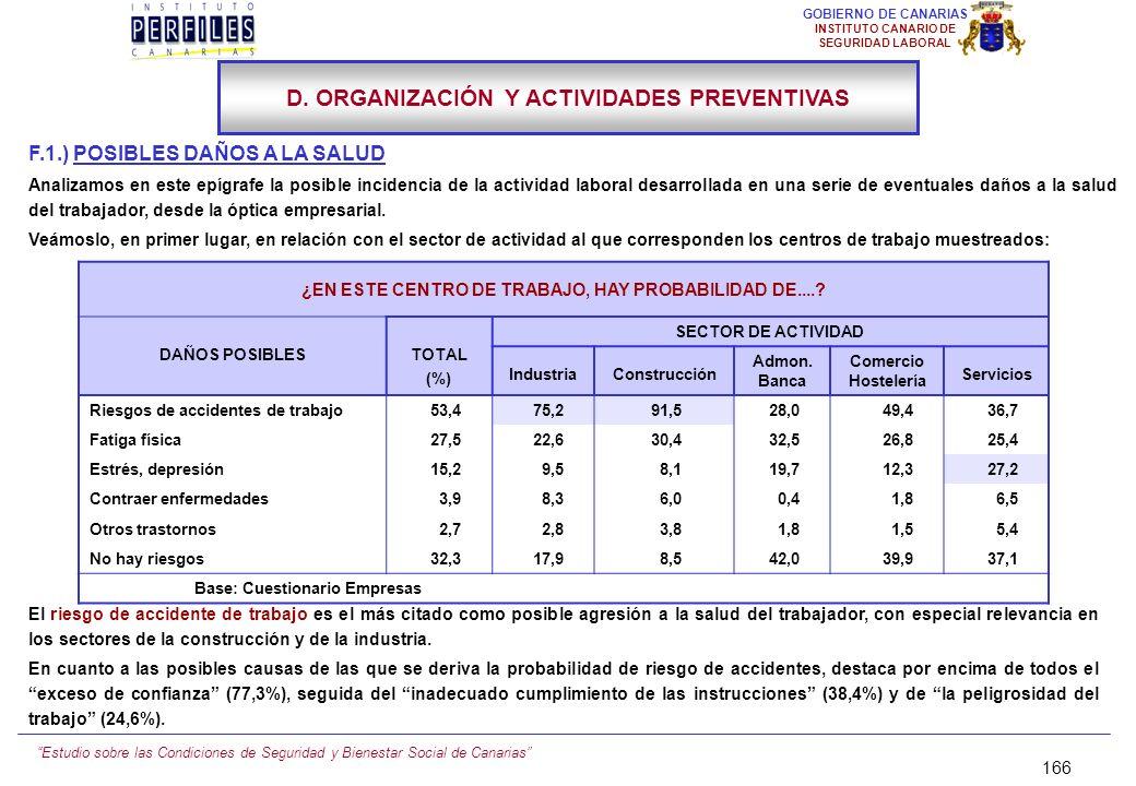 Estudio sobre las Condiciones de Seguridad y Bienestar Social de Canarias 165 GOBIERNO DE CANARIAS INSTITUTO CANARIO DE SEGURIDAD LABORAL IV. PRINCIPA