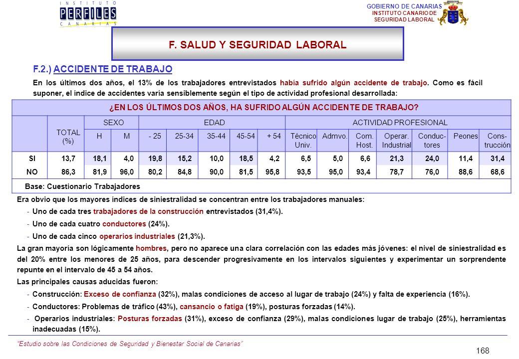 Estudio sobre las Condiciones de Seguridad y Bienestar Social de Canarias 167 GOBIERNO DE CANARIAS INSTITUTO CANARIO DE SEGURIDAD LABORAL F. SALUD Y S