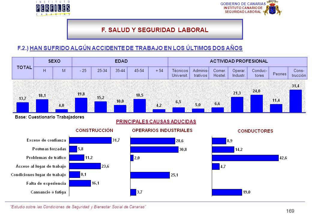 Estudio sobre las Condiciones de Seguridad y Bienestar Social de Canarias 168 GOBIERNO DE CANARIAS INSTITUTO CANARIO DE SEGURIDAD LABORAL F.2.) ACCIDE