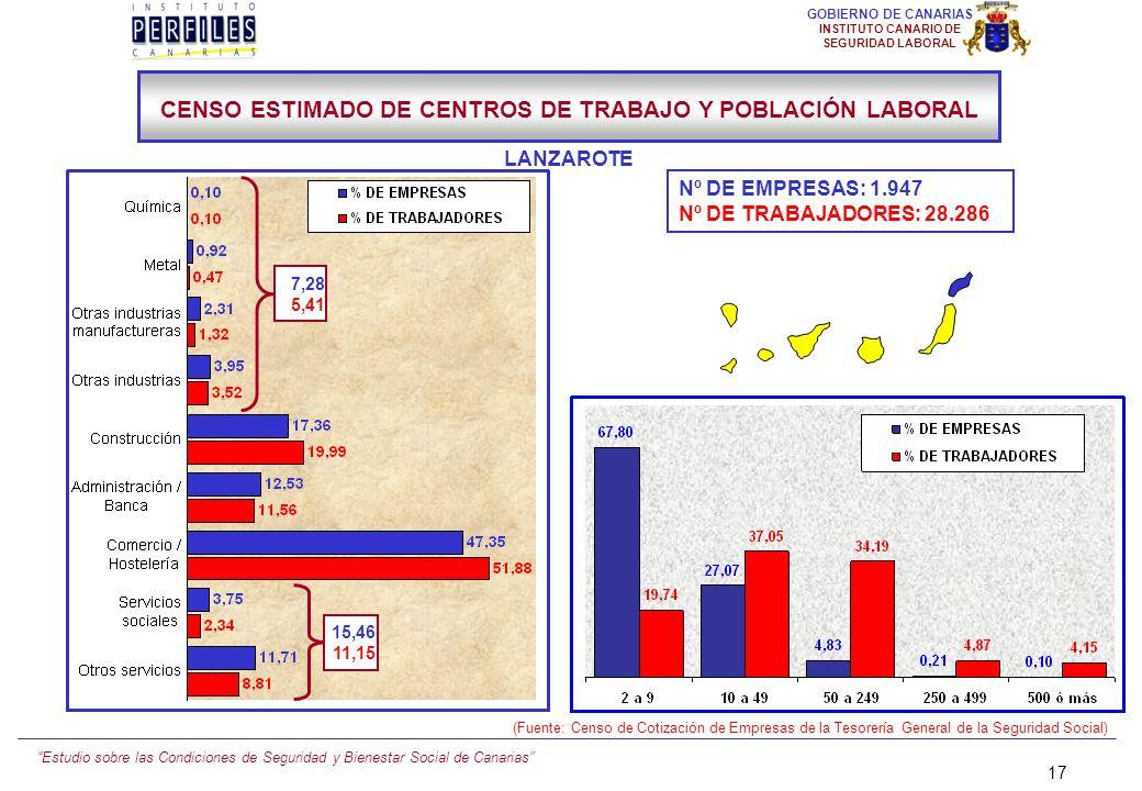 Estudio sobre las Condiciones de Seguridad y Bienestar Social de Canarias 16 GOBIERNO DE CANARIAS INSTITUTO CANARIO DE SEGURIDAD LABORAL Nº DE EMPRESA