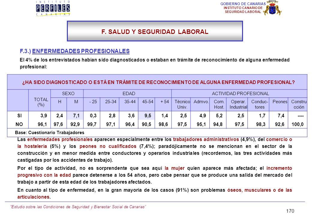 Estudio sobre las Condiciones de Seguridad y Bienestar Social de Canarias 169 GOBIERNO DE CANARIAS INSTITUTO CANARIO DE SEGURIDAD LABORAL F.2.) HAN SU