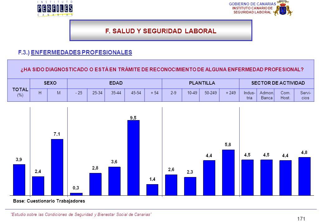 Estudio sobre las Condiciones de Seguridad y Bienestar Social de Canarias 170 GOBIERNO DE CANARIAS INSTITUTO CANARIO DE SEGURIDAD LABORAL F.3.) ENFERM