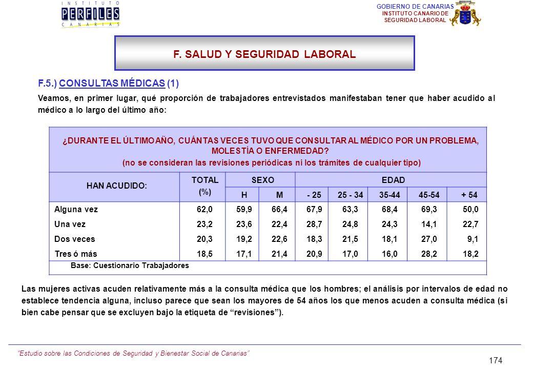 Estudio sobre las Condiciones de Seguridad y Bienestar Social de Canarias 173 GOBIERNO DE CANARIAS INSTITUTO CANARIO DE SEGURIDAD LABORAL F.4.) ALTERA