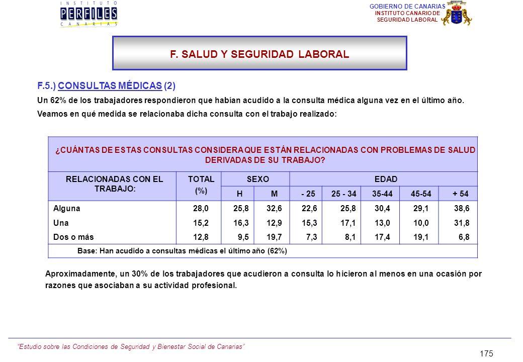 Estudio sobre las Condiciones de Seguridad y Bienestar Social de Canarias 174 GOBIERNO DE CANARIAS INSTITUTO CANARIO DE SEGURIDAD LABORAL F.5.) CONSUL