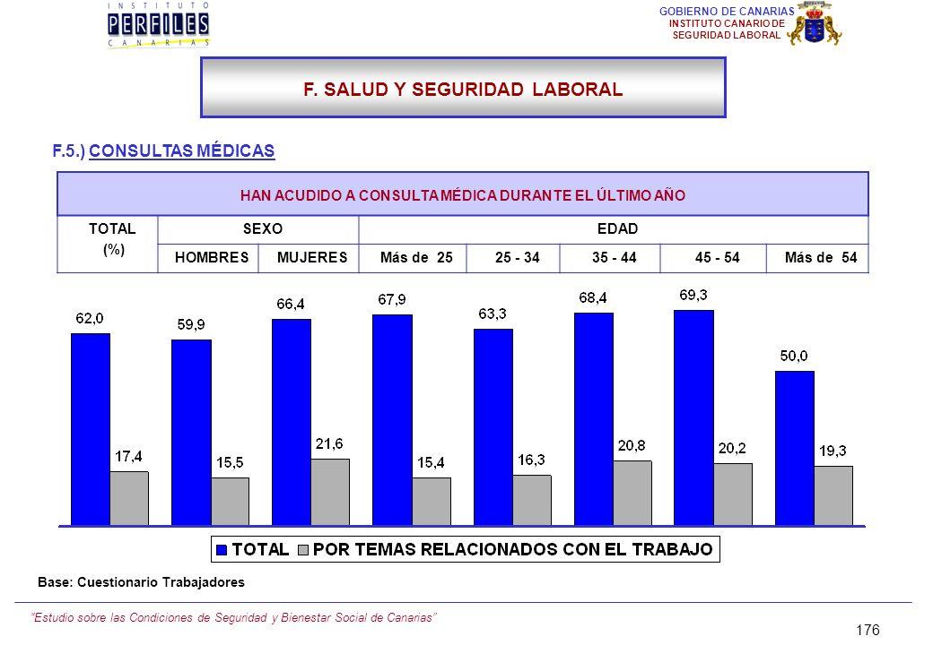 Estudio sobre las Condiciones de Seguridad y Bienestar Social de Canarias 175 GOBIERNO DE CANARIAS INSTITUTO CANARIO DE SEGURIDAD LABORAL ¿CUÁNTAS DE
