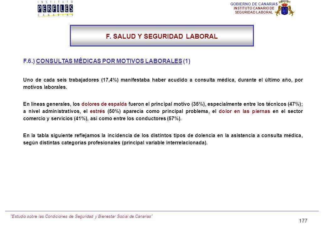 Estudio sobre las Condiciones de Seguridad y Bienestar Social de Canarias 176 GOBIERNO DE CANARIAS INSTITUTO CANARIO DE SEGURIDAD LABORAL F.5.) CONSUL
