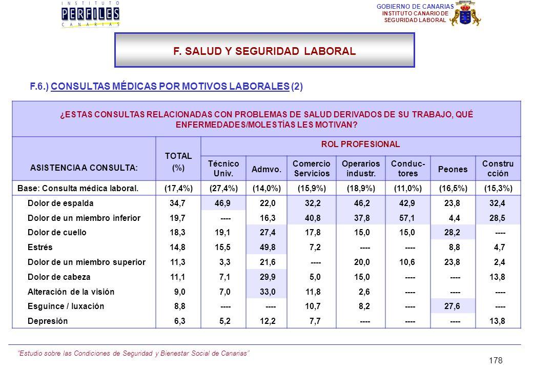 Estudio sobre las Condiciones de Seguridad y Bienestar Social de Canarias 177 GOBIERNO DE CANARIAS INSTITUTO CANARIO DE SEGURIDAD LABORAL F.6.) CONSUL