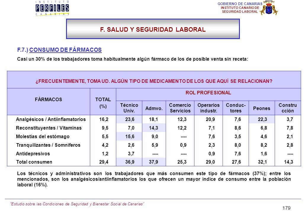 Estudio sobre las Condiciones de Seguridad y Bienestar Social de Canarias 178 GOBIERNO DE CANARIAS INSTITUTO CANARIO DE SEGURIDAD LABORAL F.6.) CONSUL