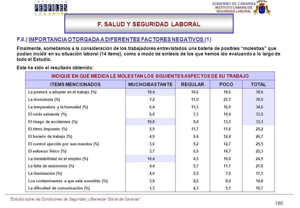 Estudio sobre las Condiciones de Seguridad y Bienestar Social de Canarias 179 GOBIERNO DE CANARIAS INSTITUTO CANARIO DE SEGURIDAD LABORAL F.7.) CONSUM