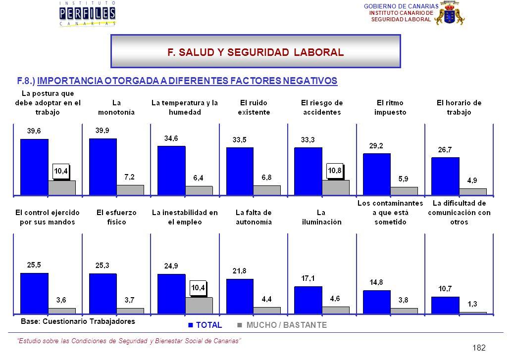 Estudio sobre las Condiciones de Seguridad y Bienestar Social de Canarias 181 GOBIERNO DE CANARIAS INSTITUTO CANARIO DE SEGURIDAD LABORAL F.8.) IMPORT