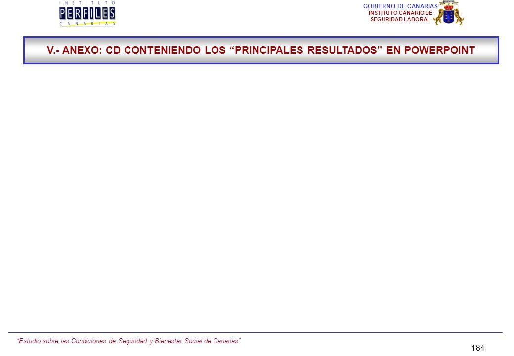 Estudio sobre las Condiciones de Seguridad y Bienestar Social de Canarias 183 GOBIERNO DE CANARIAS INSTITUTO CANARIO DE SEGURIDAD LABORAL SÍNTESIS Y C