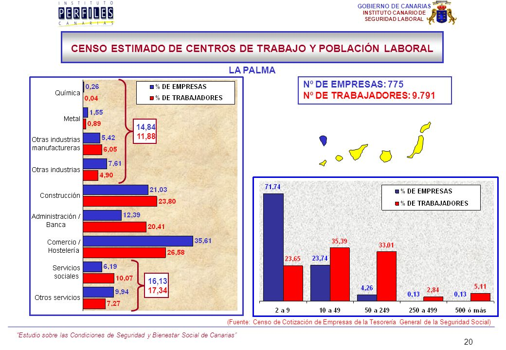 Estudio sobre las Condiciones de Seguridad y Bienestar Social de Canarias 19 GOBIERNO DE CANARIAS INSTITUTO CANARIO DE SEGURIDAD LABORAL Nº DE EMPRESA