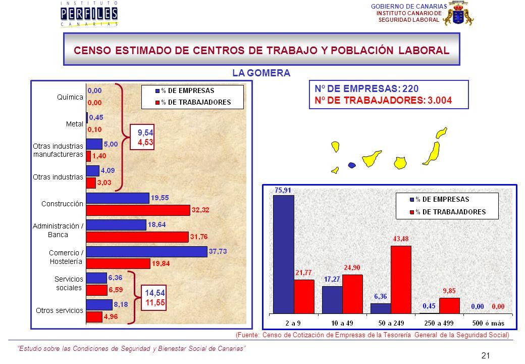 Estudio sobre las Condiciones de Seguridad y Bienestar Social de Canarias 20 GOBIERNO DE CANARIAS INSTITUTO CANARIO DE SEGURIDAD LABORAL Nº DE EMPRESA