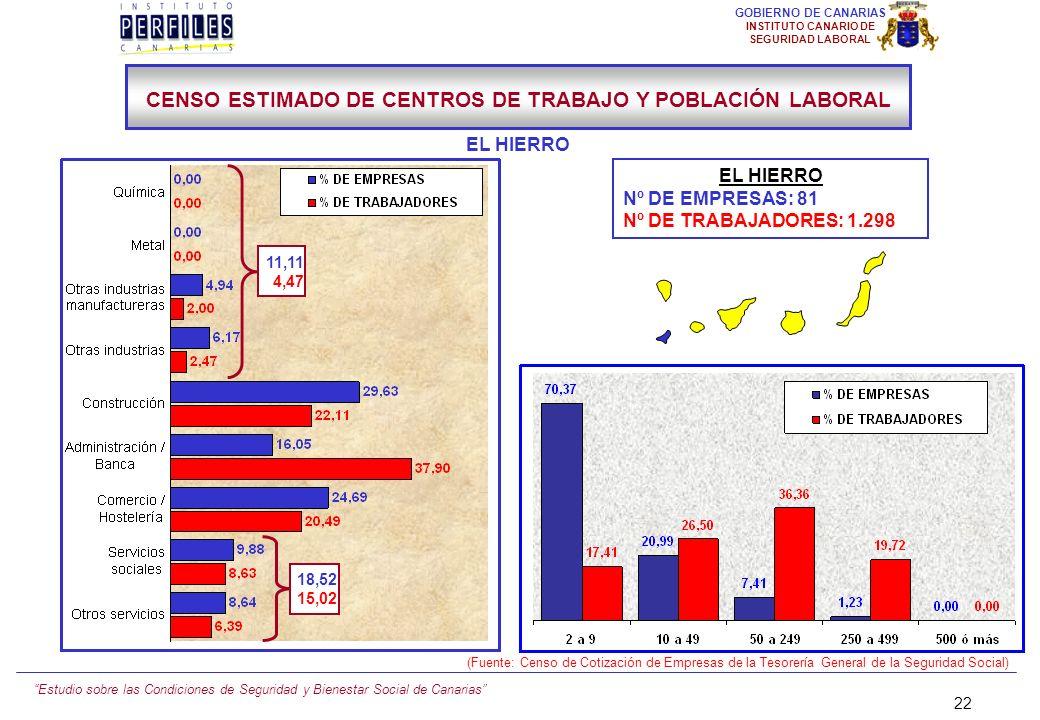 Estudio sobre las Condiciones de Seguridad y Bienestar Social de Canarias 21 GOBIERNO DE CANARIAS INSTITUTO CANARIO DE SEGURIDAD LABORAL Nº DE EMPRESA