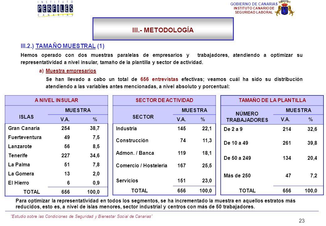 Estudio sobre las Condiciones de Seguridad y Bienestar Social de Canarias 22 GOBIERNO DE CANARIAS INSTITUTO CANARIO DE SEGURIDAD LABORAL EL HIERRO Nº
