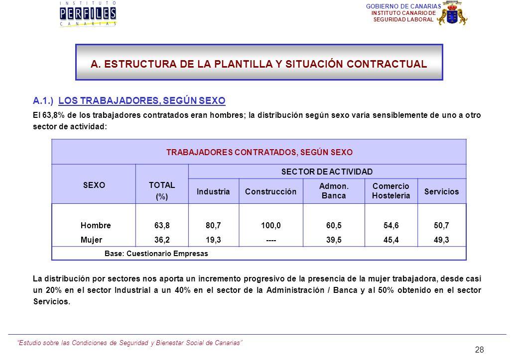 Estudio sobre las Condiciones de Seguridad y Bienestar Social de Canarias 27 GOBIERNO DE CANARIAS INSTITUTO CANARIO DE SEGURIDAD LABORAL 27 IV. PRINCI