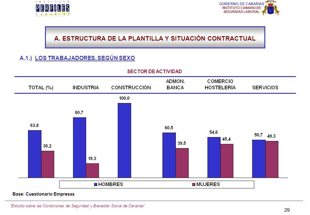 Estudio sobre las Condiciones de Seguridad y Bienestar Social de Canarias 28 GOBIERNO DE CANARIAS INSTITUTO CANARIO DE SEGURIDAD LABORAL A.1.) LOS TRA
