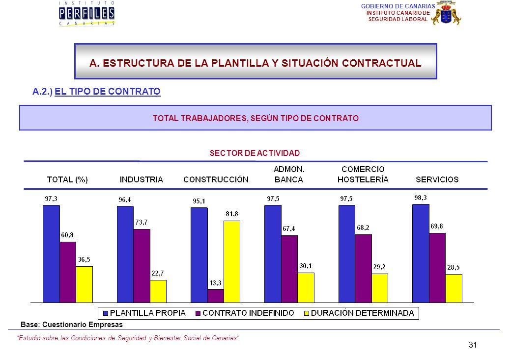 Estudio sobre las Condiciones de Seguridad y Bienestar Social de Canarias 30 GOBIERNO DE CANARIAS INSTITUTO CANARIO DE SEGURIDAD LABORAL A.2.) EL TIPO