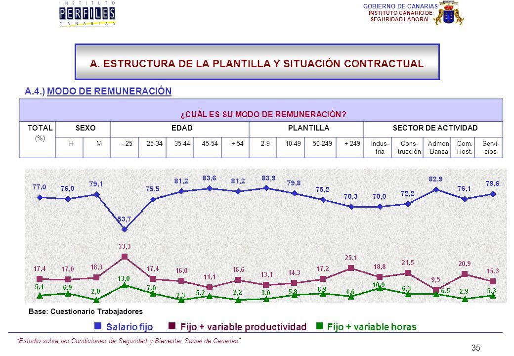 Estudio sobre las Condiciones de Seguridad y Bienestar Social de Canarias 34 GOBIERNO DE CANARIAS INSTITUTO CANARIO DE SEGURIDAD LABORAL A.4.) MODO DE