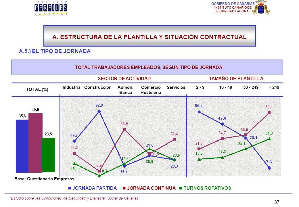 Estudio sobre las Condiciones de Seguridad y Bienestar Social de Canarias 36 GOBIERNO DE CANARIAS INSTITUTO CANARIO DE SEGURIDAD LABORAL A.5.) EL TIPO