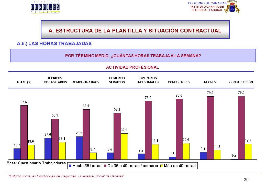 Estudio sobre las Condiciones de Seguridad y Bienestar Social de Canarias 38 GOBIERNO DE CANARIAS INSTITUTO CANARIO DE SEGURIDAD LABORAL A.6.) LAS HOR