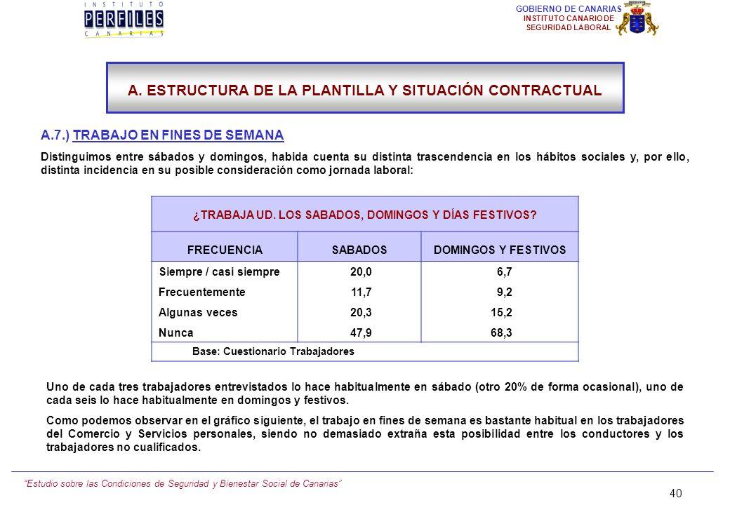 Estudio sobre las Condiciones de Seguridad y Bienestar Social de Canarias 39 GOBIERNO DE CANARIAS INSTITUTO CANARIO DE SEGURIDAD LABORAL A.6.) LAS HOR