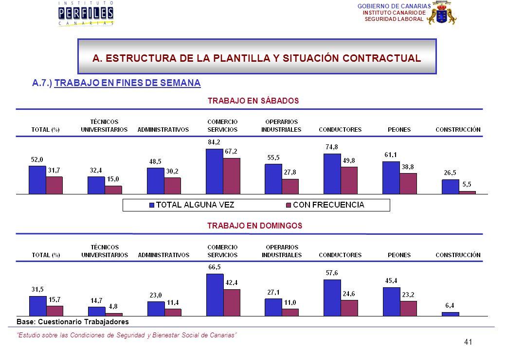 Estudio sobre las Condiciones de Seguridad y Bienestar Social de Canarias 40 GOBIERNO DE CANARIAS INSTITUTO CANARIO DE SEGURIDAD LABORAL A.7.) TRABAJO