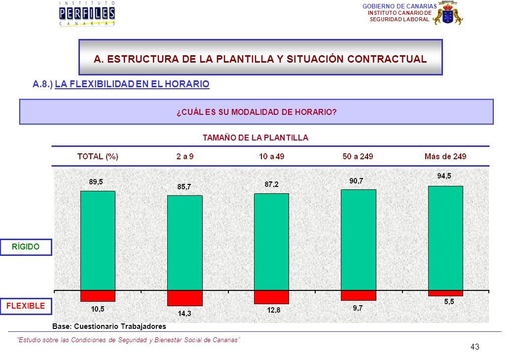 Estudio sobre las Condiciones de Seguridad y Bienestar Social de Canarias 42 GOBIERNO DE CANARIAS INSTITUTO CANARIO DE SEGURIDAD LABORAL A.8.) LA FLEX