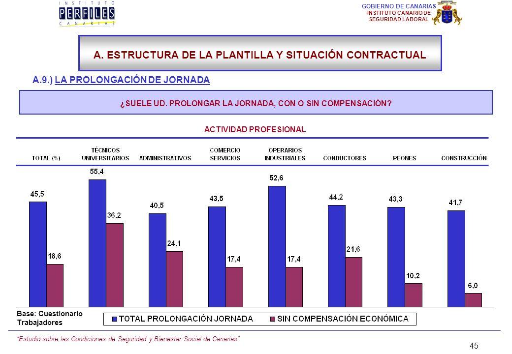 Estudio sobre las Condiciones de Seguridad y Bienestar Social de Canarias 44 GOBIERNO DE CANARIAS INSTITUTO CANARIO DE SEGURIDAD LABORAL A.9.) LA PROL