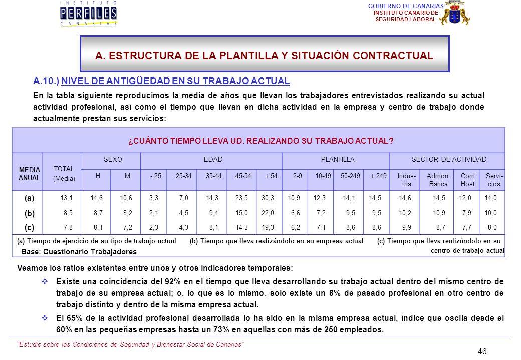 Estudio sobre las Condiciones de Seguridad y Bienestar Social de Canarias 45 GOBIERNO DE CANARIAS INSTITUTO CANARIO DE SEGURIDAD LABORAL A.9.) LA PROL
