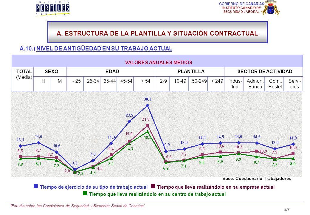 Estudio sobre las Condiciones de Seguridad y Bienestar Social de Canarias 46 GOBIERNO DE CANARIAS INSTITUTO CANARIO DE SEGURIDAD LABORAL A.10.) NIVEL