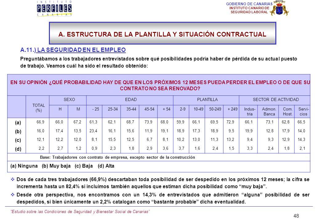 Estudio sobre las Condiciones de Seguridad y Bienestar Social de Canarias 47 GOBIERNO DE CANARIAS INSTITUTO CANARIO DE SEGURIDAD LABORAL A.10.) NIVEL