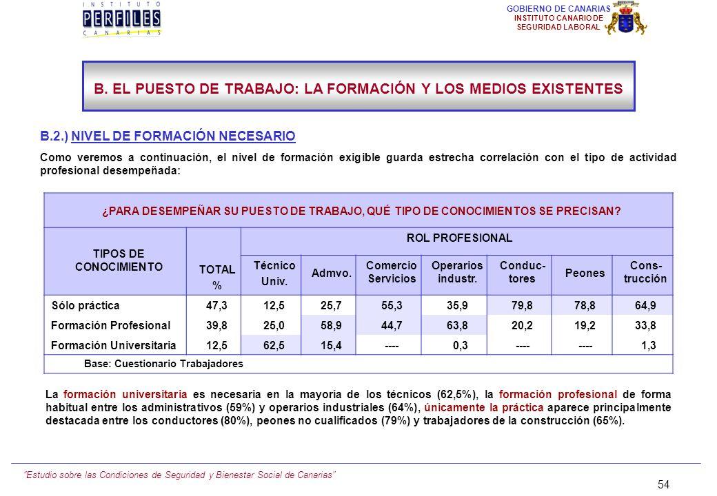 Estudio sobre las Condiciones de Seguridad y Bienestar Social de Canarias 53 GOBIERNO DE CANARIAS INSTITUTO CANARIO DE SEGURIDAD LABORAL B. EL PUESTO