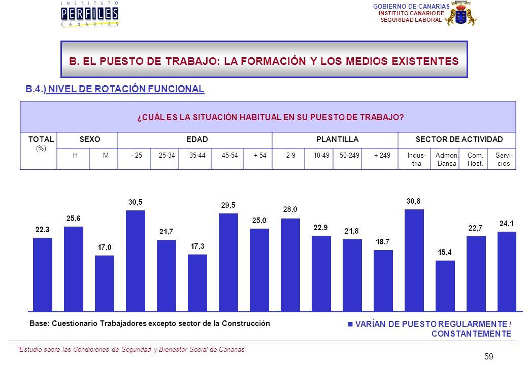 Estudio sobre las Condiciones de Seguridad y Bienestar Social de Canarias 58 GOBIERNO DE CANARIAS INSTITUTO CANARIO DE SEGURIDAD LABORAL B.4.) NIVEL D