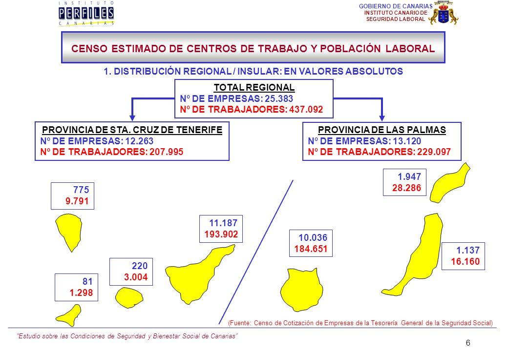 Estudio sobre las Condiciones de Seguridad y Bienestar Social de Canarias 6 GOBIERNO DE CANARIAS INSTITUTO CANARIO DE SEGURIDAD LABORAL CENSO ESTIMADO DE CENTROS DE TRABAJO Y POBLACIÓN LABORAL TOTAL REGIONAL Nº DE EMPRESAS: 25.383 Nº DE TRABAJADORES: 437.092 1.947 28.286 1.137 16.160 10.036 184.651 11.187 193.902 775 9.791 220 3.004 81 1.298 PROVINCIA DE STA.