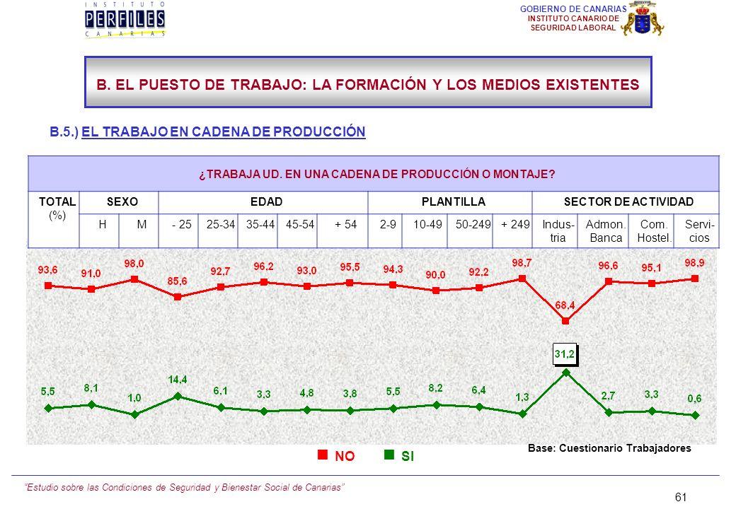 Estudio sobre las Condiciones de Seguridad y Bienestar Social de Canarias 60 GOBIERNO DE CANARIAS INSTITUTO CANARIO DE SEGURIDAD LABORAL B. EL PUESTO
