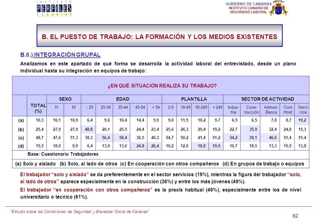 Estudio sobre las Condiciones de Seguridad y Bienestar Social de Canarias 61 GOBIERNO DE CANARIAS INSTITUTO CANARIO DE SEGURIDAD LABORAL B. EL PUESTO