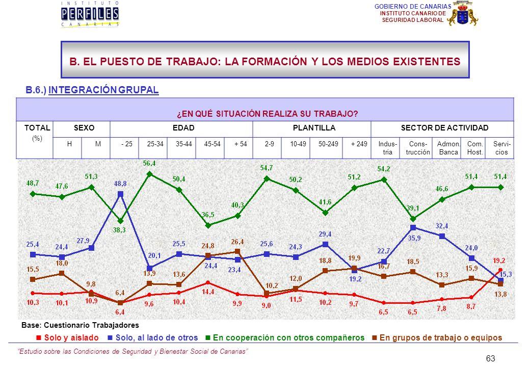 Estudio sobre las Condiciones de Seguridad y Bienestar Social de Canarias 62 GOBIERNO DE CANARIAS INSTITUTO CANARIO DE SEGURIDAD LABORAL B.6.) INTEGRA